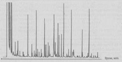 Храматограмма анализа ароматических веществ